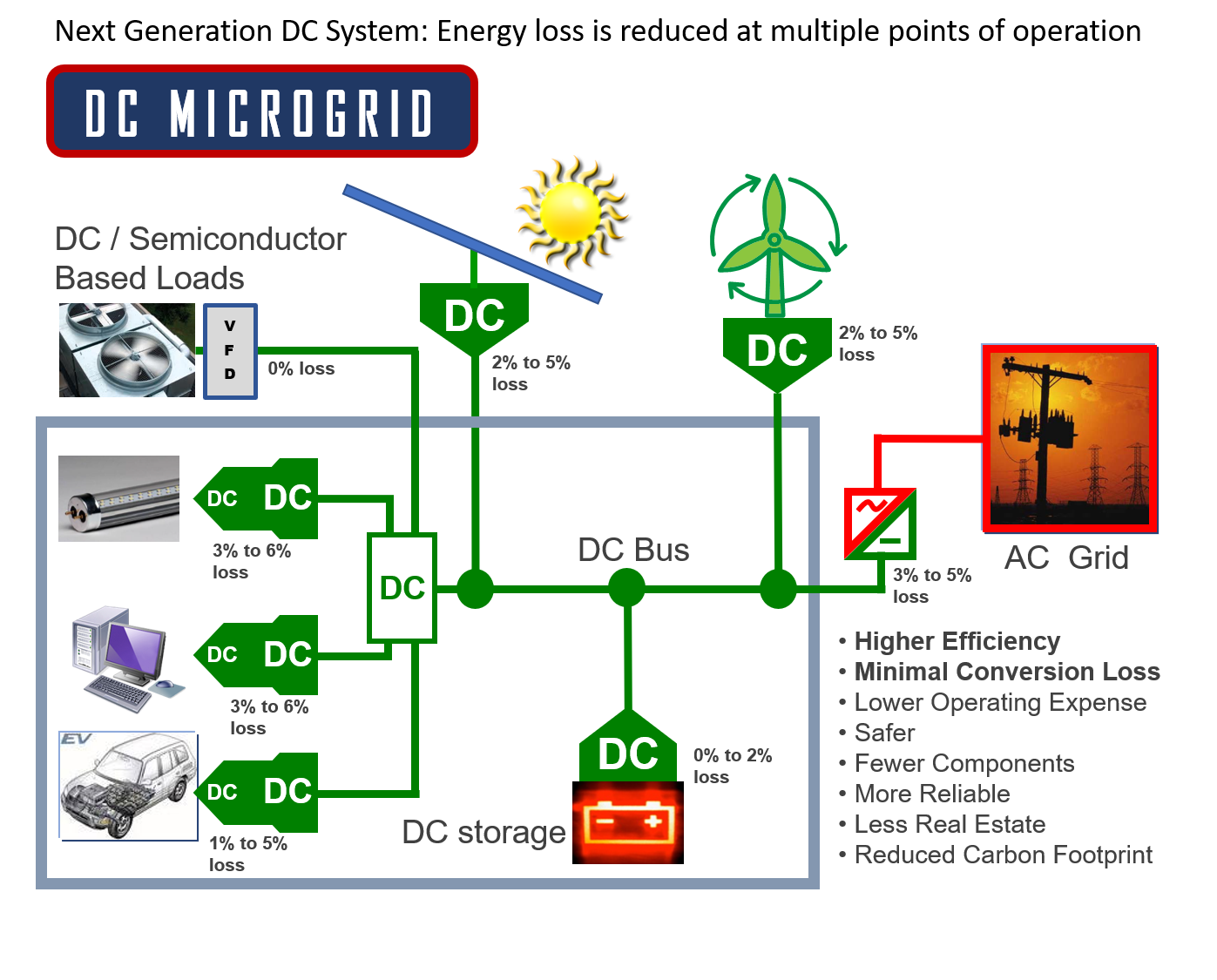 DC Microgrid - Next-Generation Efficiency and Performance