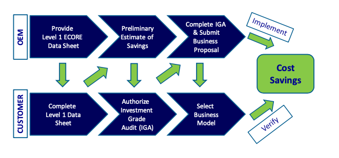 ECORE Implementation Process