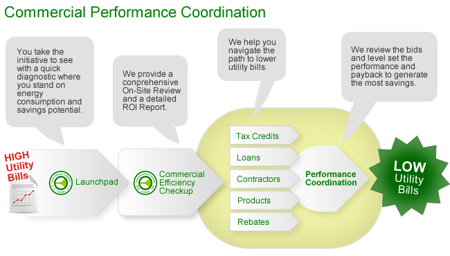 Commercial Performance Coordination