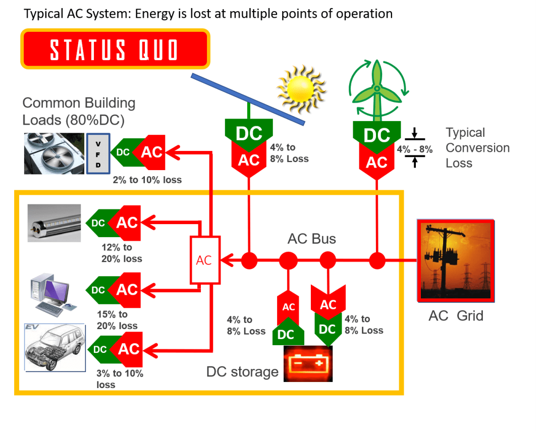 Traditional AC Grid
